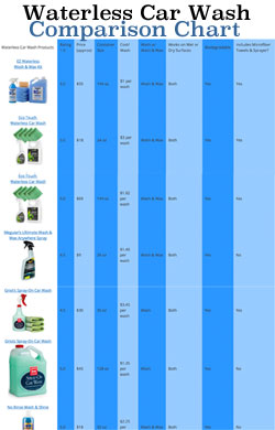 Waterless Car Wash Comparison Chart