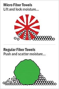 Microfiber Towel Comparison Chart