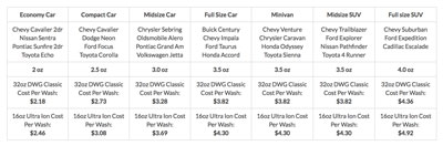 How Many Car Washes Can You Get from a Bottle of Waterless Car Wash? Usage Chart Comparison.